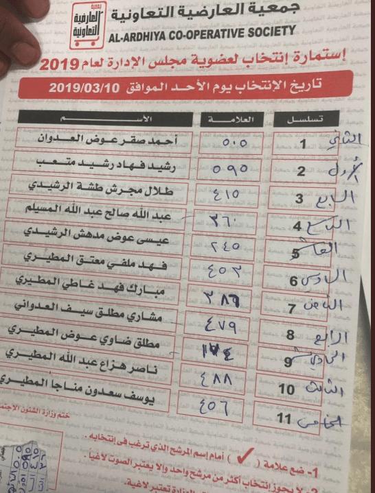 .png - فوز الظفيري والعدوان والمطيري في انتخابات جمعية العارضية
