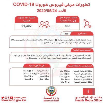 حالات 24 مايو 400x400 - عبدالله السند يعلن 838  إصابة جديدة ليصل المجموع  الى 21302