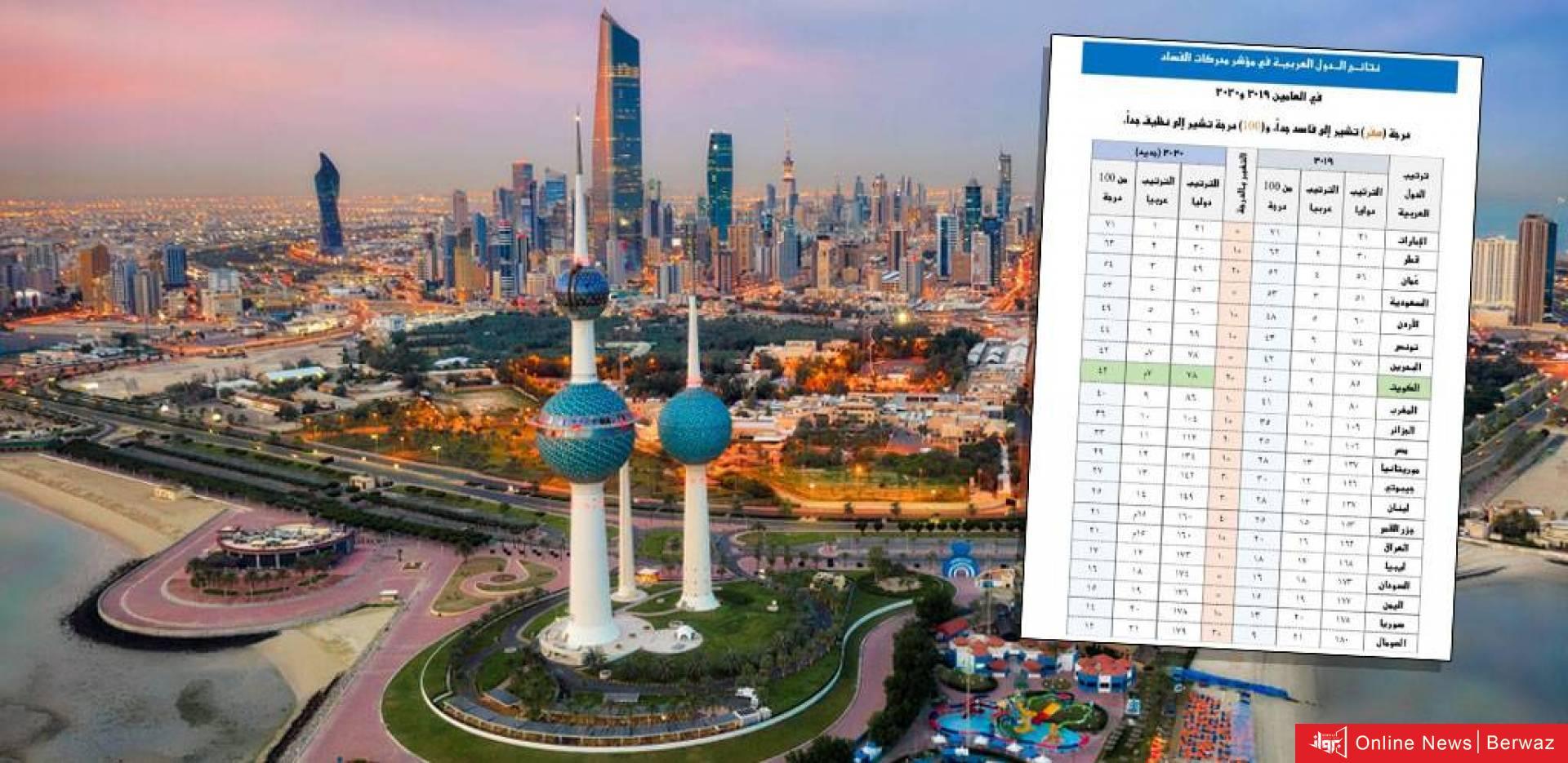 123 949336 highres - الكويت تقفز 7 مراكز في مؤشر الشفافية الدولية
