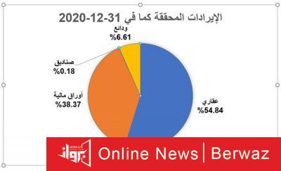 Plan1 400x243 - الأوقاف تعلن تحقيق 40 مليون دينار أرباحاً للأصول الوقفية