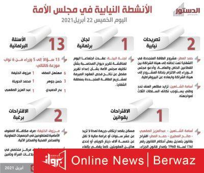 الأنشطة النيابية 400x340 - تعرف على الأنشطة النيابية في مجلس الأمة اليوم الخميس 22 أبريل