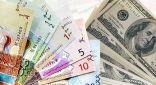 استقر سعر صرف الدولار الامريكي مقابل الدينار الكويتي اليوم الاربعاء عند مستوى 0.303 دينار في حين استقر اليورو عند مستوى 0.335 دينار مقارنة بأسعار صرف يوم امس.  وقال بنك الكويت المركزي في نشرته اليومية على موقعه الالكتروني ان سعر صرف الجنيه الاسترليني ارتفع الى مستوى 0.387 دينار كما استقر الفرنك السويسري عند مستوى 0.304 دينار وظل الين الياباني عند مستوى 0.002 دون تغير.  يذكر ان اسعار الصرف المعلنة من بنك الكويت المركزي هي لمتوسط اسعار العملة لليوم ولا تعكس اسعار البيع والشراء الفعلية.