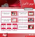 موجز أهم أخبار الكويت اليوم   29 / 5 / 2020