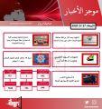 موجز أهم أخبار الكويت اليوم   27 / 5 / 2020