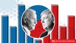 الانتخابات الأمريكية: بايدن يدعي الفوز وترامب يصرح: هناك سرقة في الانتخابات