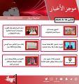 موجز لأهم الأخبار في الكويت اليوم 18 / 5 / 2020