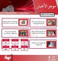 موجز أهم أخبار الكويت اليوم 20 / 5 / 2020