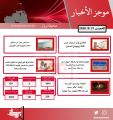 موجز لأهم أخبار الكويت اليوم 21 / 5 / 2020