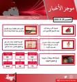 موجز لأهم الأخبار في الكويت اليوم   28 / 5 / 2020