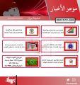 موجز لأهم الأخبار في الكويت اليوم   19 / 5 / 2020