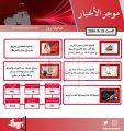 موجز أهم أخبار الكويت اليوم   23 / 5 / 2020