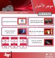 موجز أهم أخبار الكويت اليوم   22 / 5 / 2020